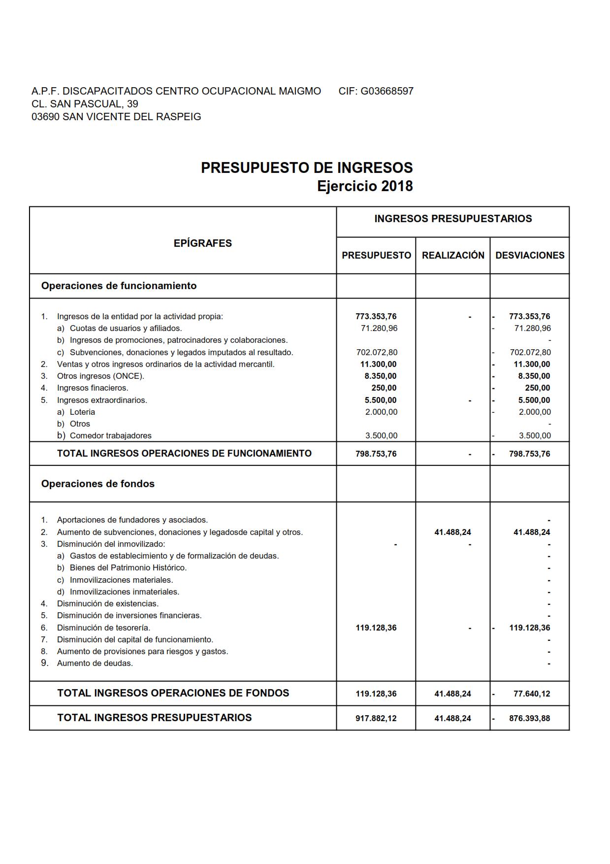 presupuestos